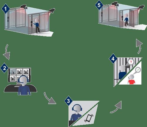 Como funciona o acesso do visitante